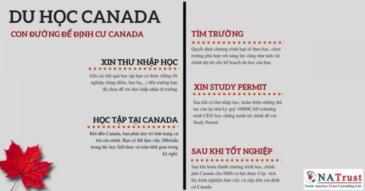 DU HOC CANADA CON DUONG LAY THE THUONG TRU NHAN VA DINH CU CANADA
