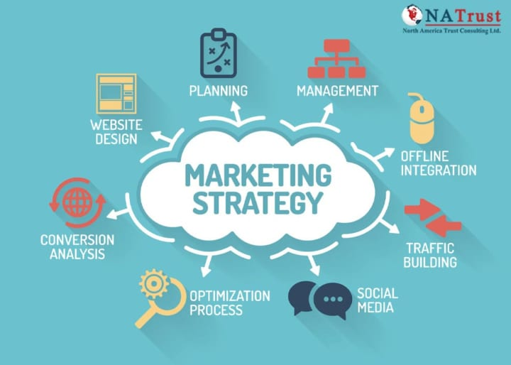 Du Học Canada Ngành Marketing Management