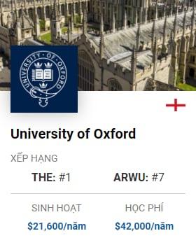 Du Học Anh: University of Oxford